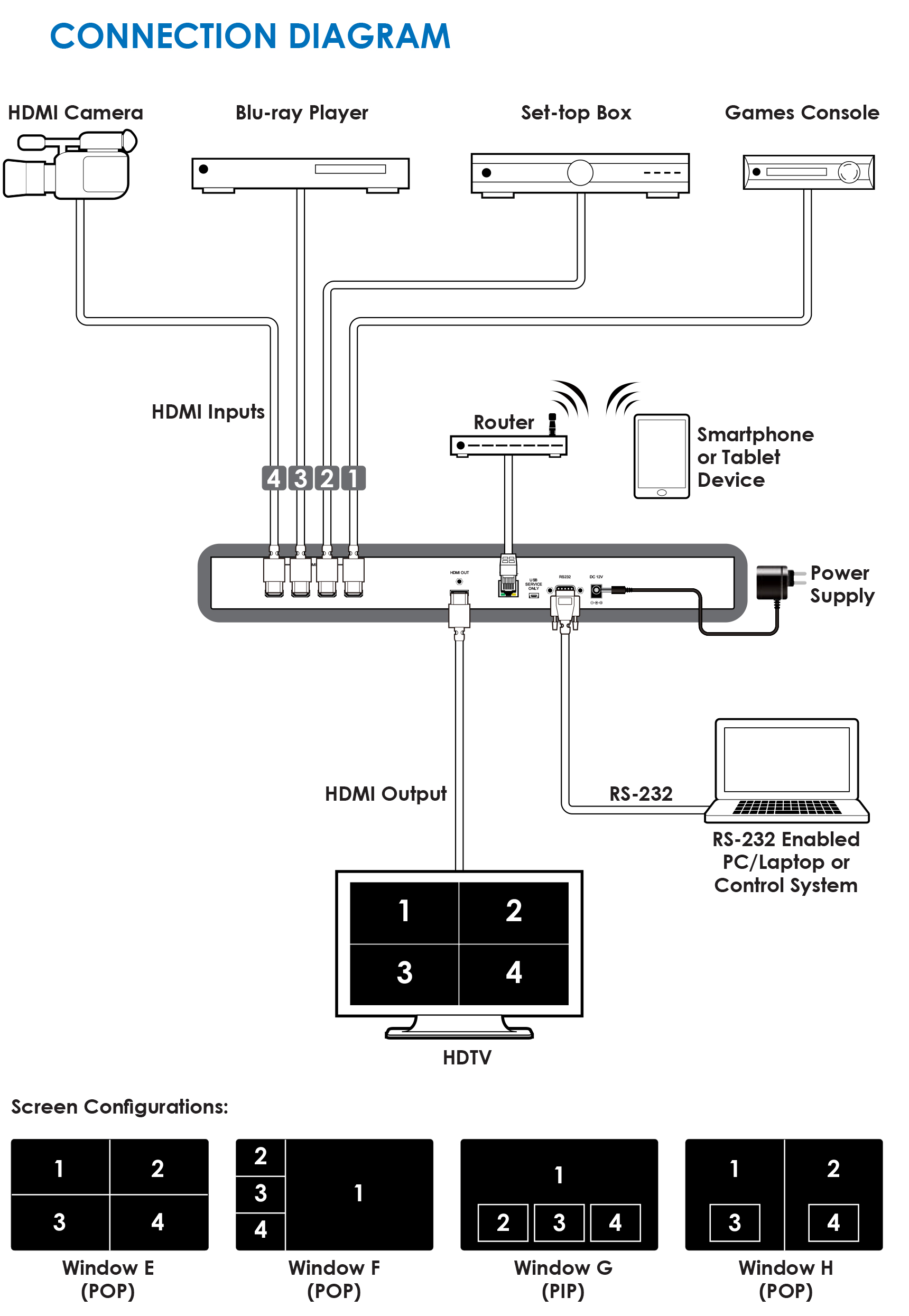 Hdmi Switch Connection Diagram