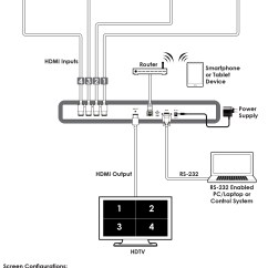 Hdmi Setup Diagram Hunter Ceiling Fan Pull Chain Wiring And Hdbaset  Apav
