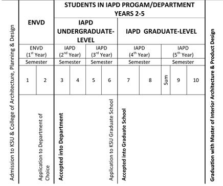 Academics Interior Architecture & Product Design APDesign