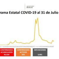 Nuevo pico por COVID19 en Morelos, 202 casos en las últimas 24 horas