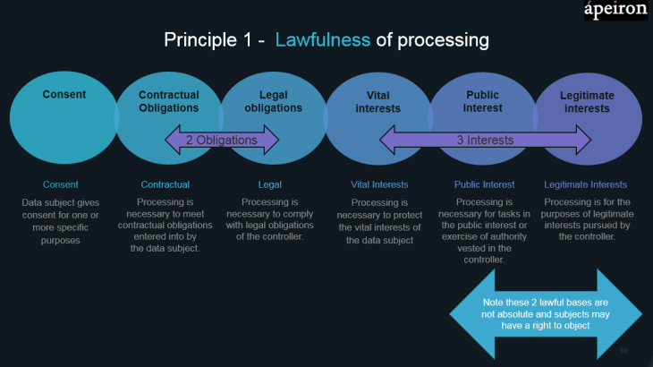 Lawfulness of processing