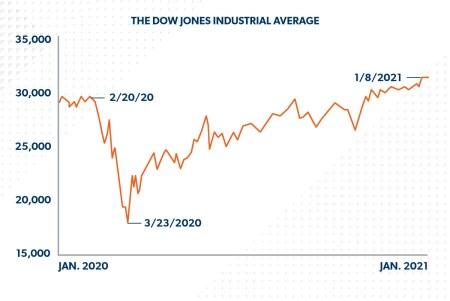 Stock market since 2021