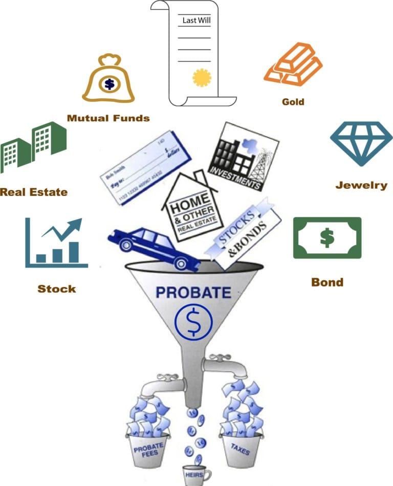 ways to avoid probate