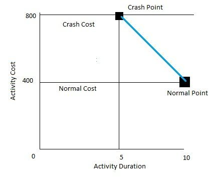 constructing a project cost duration graph