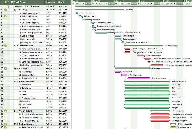 project management gantt chart example