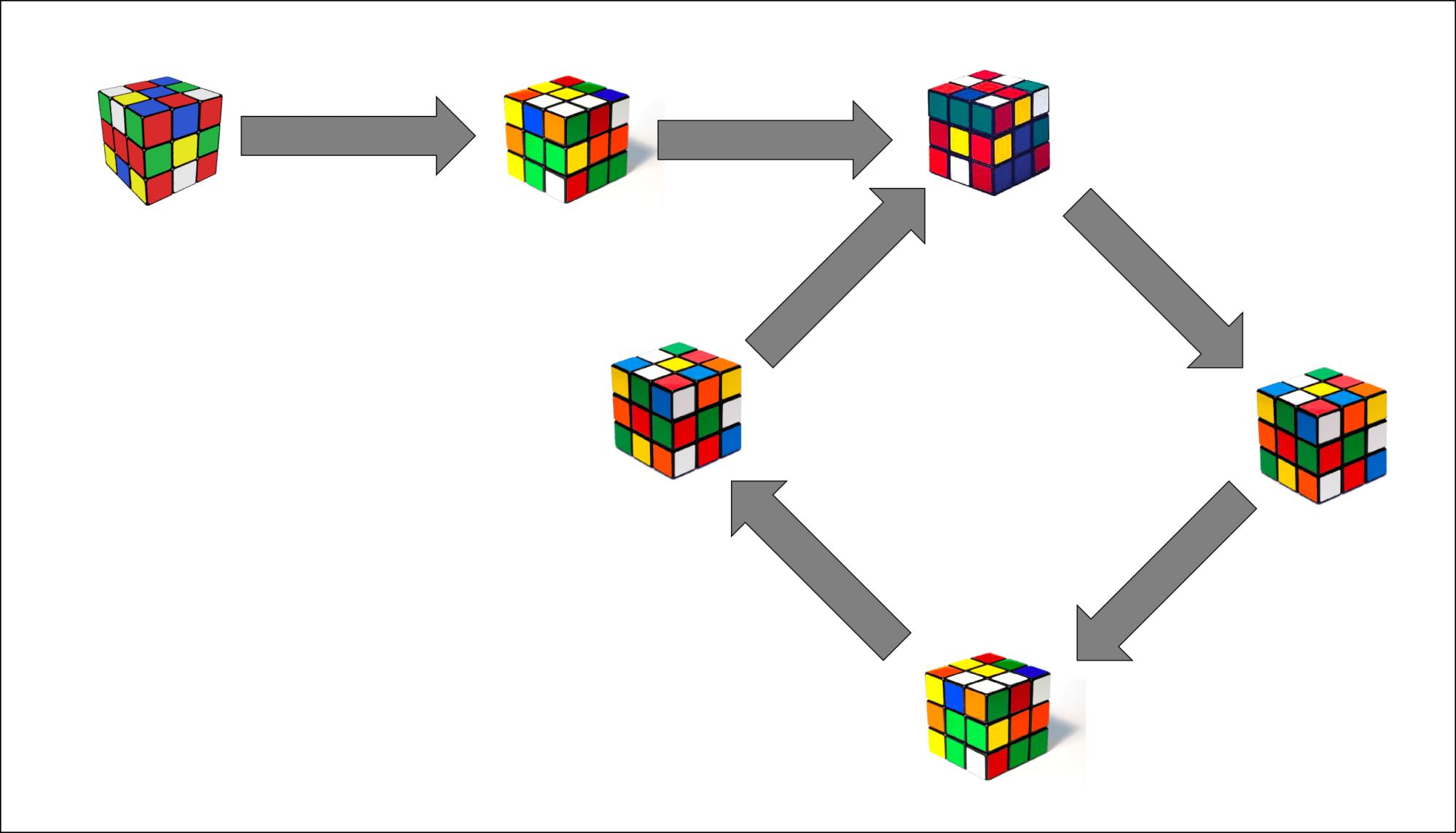 hight resolution of rubik s cube configuration diagram