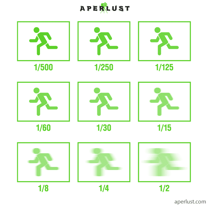 shutter speed examples at different speeds illustration