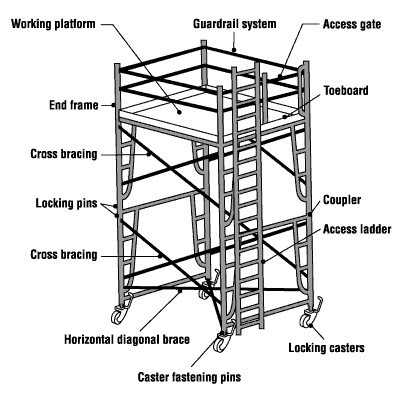 Improving the Access Scaffolding Industry in Trinidad and