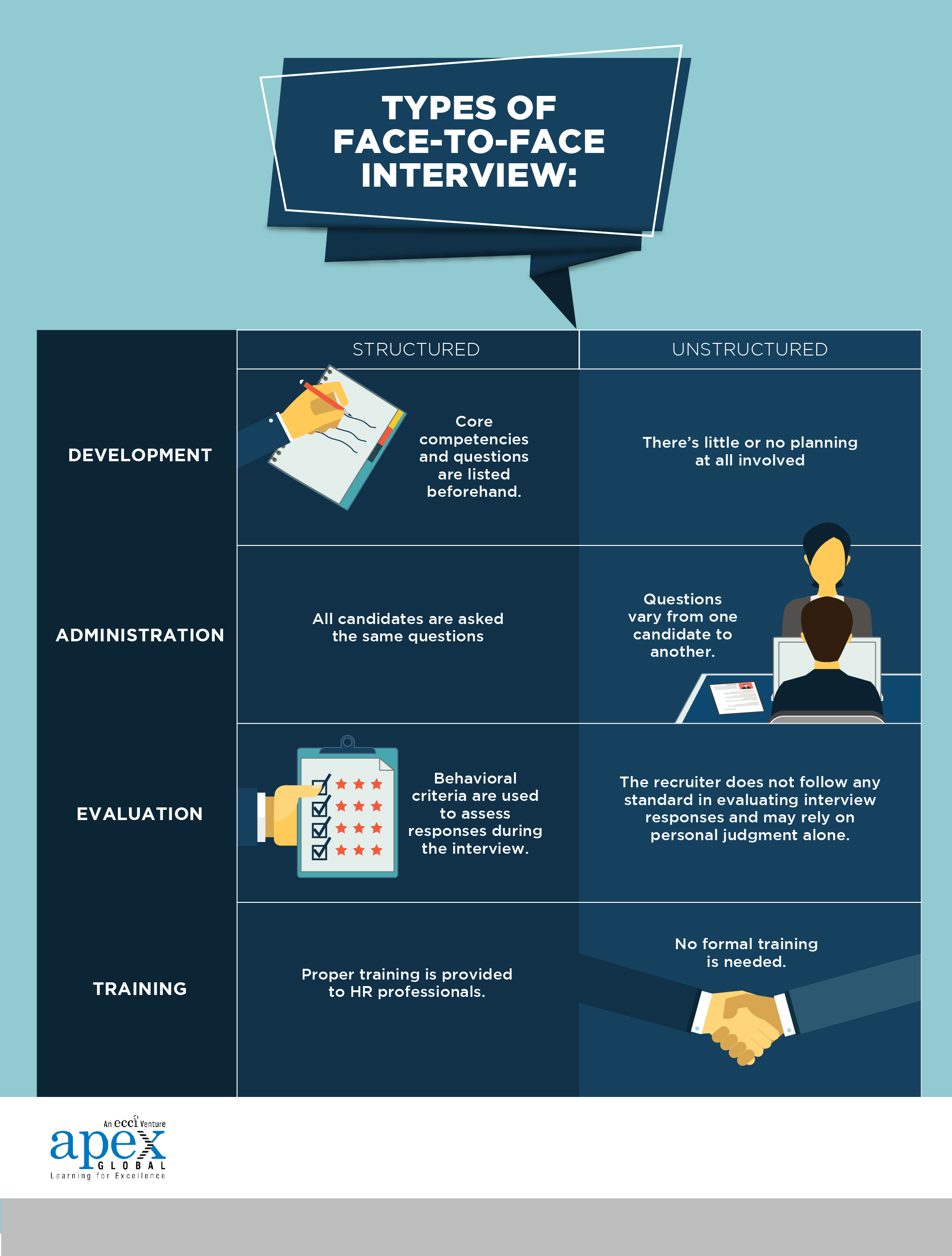 how-to-conduct-a-face-to-face-interview-assessment-techniques-for-recruiters-infographic-01