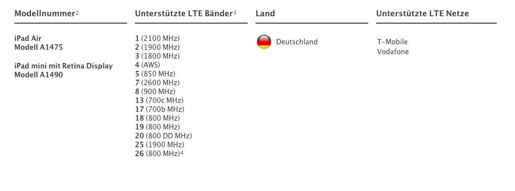 Kein LTE bei O2 für iPad Air & Retina iPad mini? DOCH!