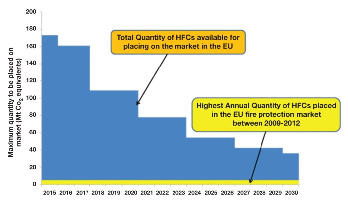 Figure 3. European F-Gas Allocation Scheme: maximum quantity of HFC allowed to be placed on market