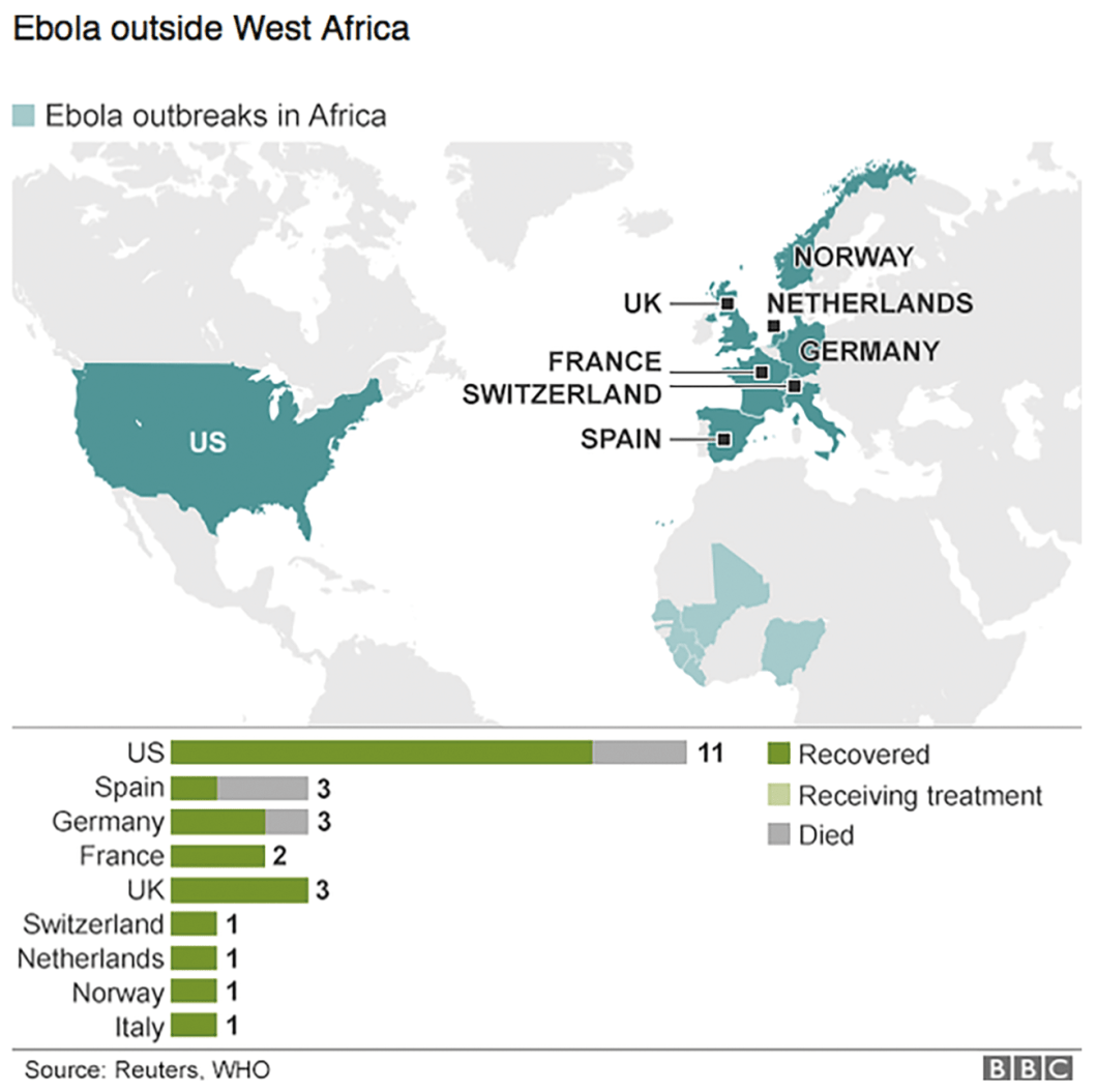 Map showing countries in Europe and North America to where patients with Ebola virus disease were treated. Most of whom were western healthcare or other aid workers, including three nurses (one in Spain, two in the USA) infected whilst caring for patients from West Africa. Five of these 26 people died; four had been airlifted to the West relatively late in the course of illness and the fifth was a Liberian man, who became ill shortly after returning to the USA, but in whom the diagnosis was only considered after he became gravely ill.