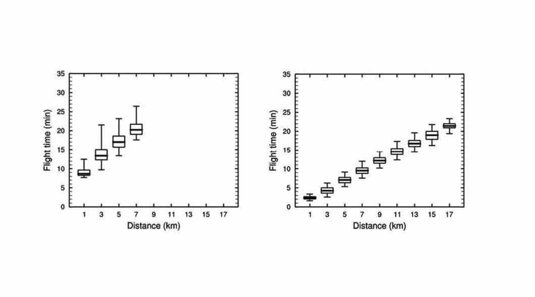 Figure 4. Box and whisker plots of flight times for firebrands lofted by the time-varying plumes under background wind speeds of 5 (left) and 15 (right) m s–1. Flight times are binned according to the distance travelled by the firebrand, at 2-km intervals. The thick line shows the median flight time and the box spans the interquartile range. Whiskers represent the 1st and 99th percentile flight times.