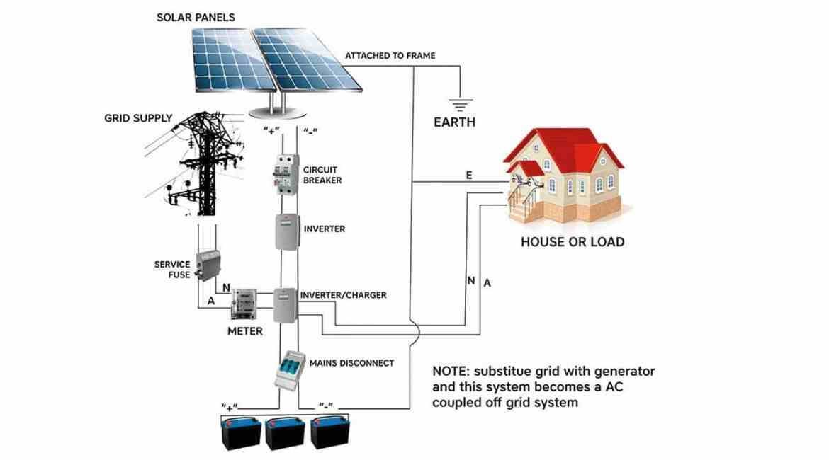 Standard grid storage/hybrid solar power system