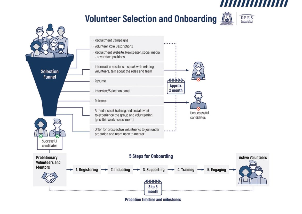 Sample resources from the Toolkit's Recruiting Volunteers for the Emergency Services package, showing the volunteer selection and onboarding recruitment process.