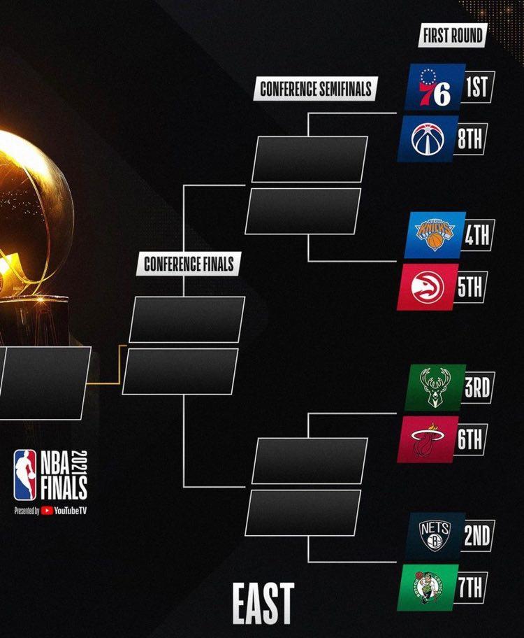 le retour des playoffs NBA EST