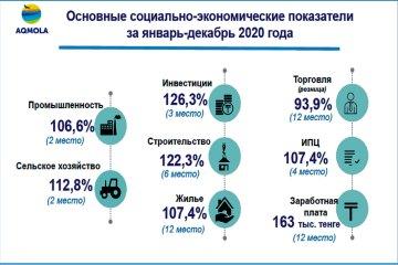 Отчет акима Акмолинской области Ермека Маржикпаева «Об итогах социально-экономического развития Акмолинской области за 2020 год и основных задачах на 2021 год»