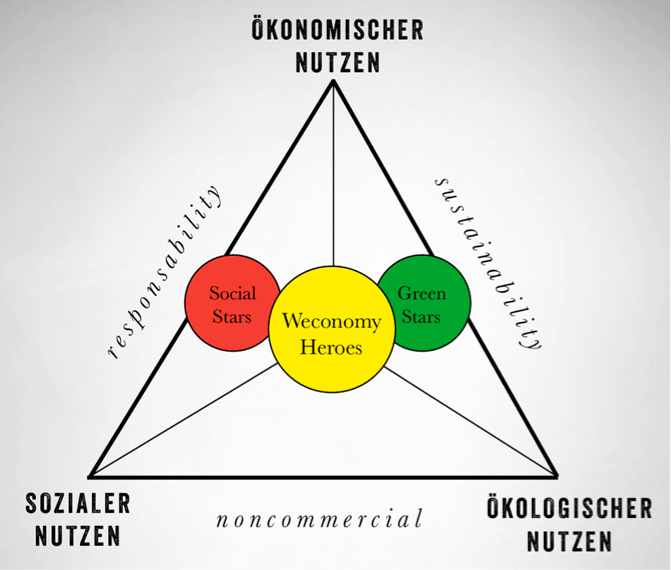 20141013_StrategyCorner_Esser_Welcome New Weconomy_04