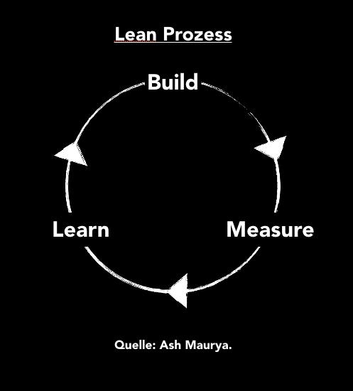 2_Lean_Prozess
