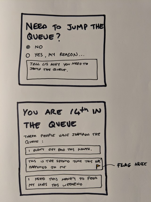 Two sketches. First one shows a dialogue box asking users if they need to jump the queue and inviting them to provide a reason. The second one shows the user their position in the queue. The text reads, You are 14th in the queue, three people have jumped the queue