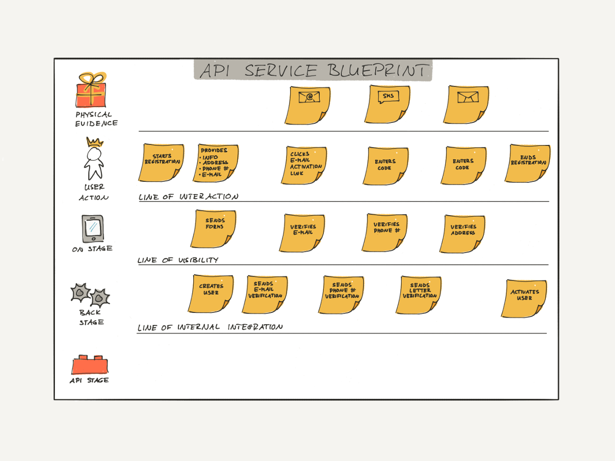 API Service Blueprint of API product Identity