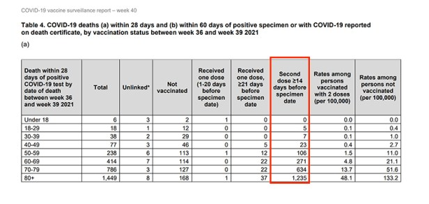 Alarming: Double-Vaxxed Contracted Covid at Higher Rates than Unvaccinated, UK Data Shows Untitled-44