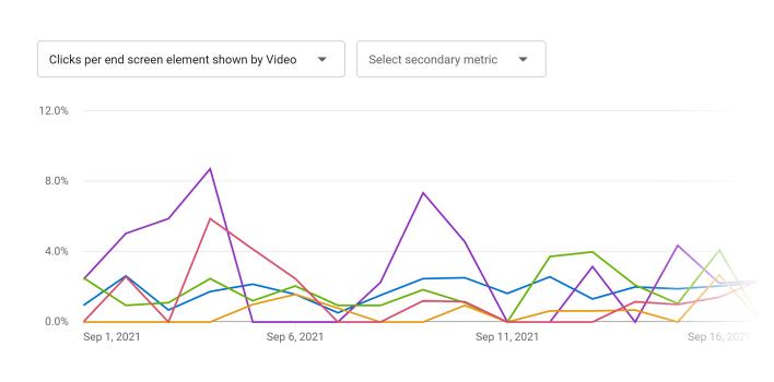 YouTube analytics – End screen video clicks