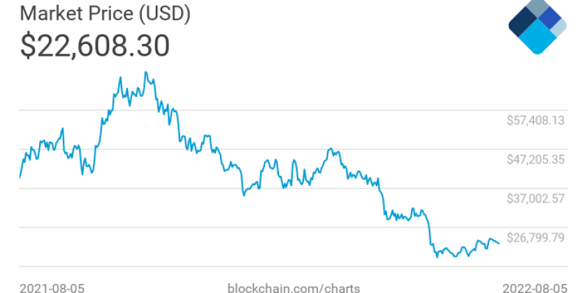 Bitcoin market price over last 8 years