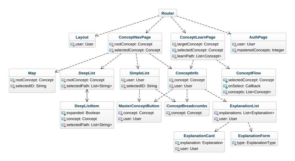 front end diagram 2009 nissan versa radio wiring owleo frontend uml example jpeg png svg class