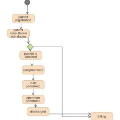 Patient Management System Diagram Briggs And Stratton Ybsxs 7242vf Hospital Uml Model Tree