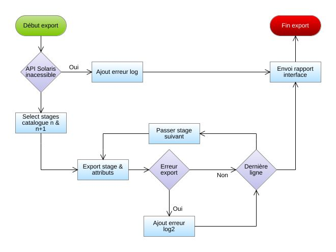 crm workflow diagram 66 mustang ignition switch wiring solaris export catalogue flowchart jpeg png svg