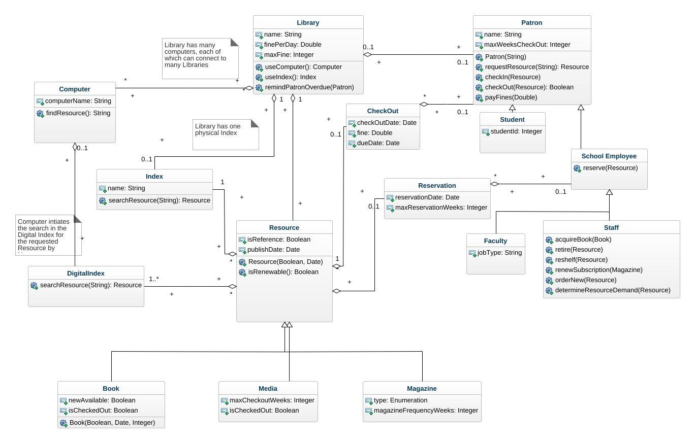 class diagram for library management system 2003 honda foreman 450 carburetor uml jpeg png svg