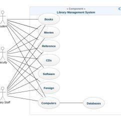 Use Case Diagram Library Management System Yamaha 36 Volt Golf Cart Wiring Uml Model Tree