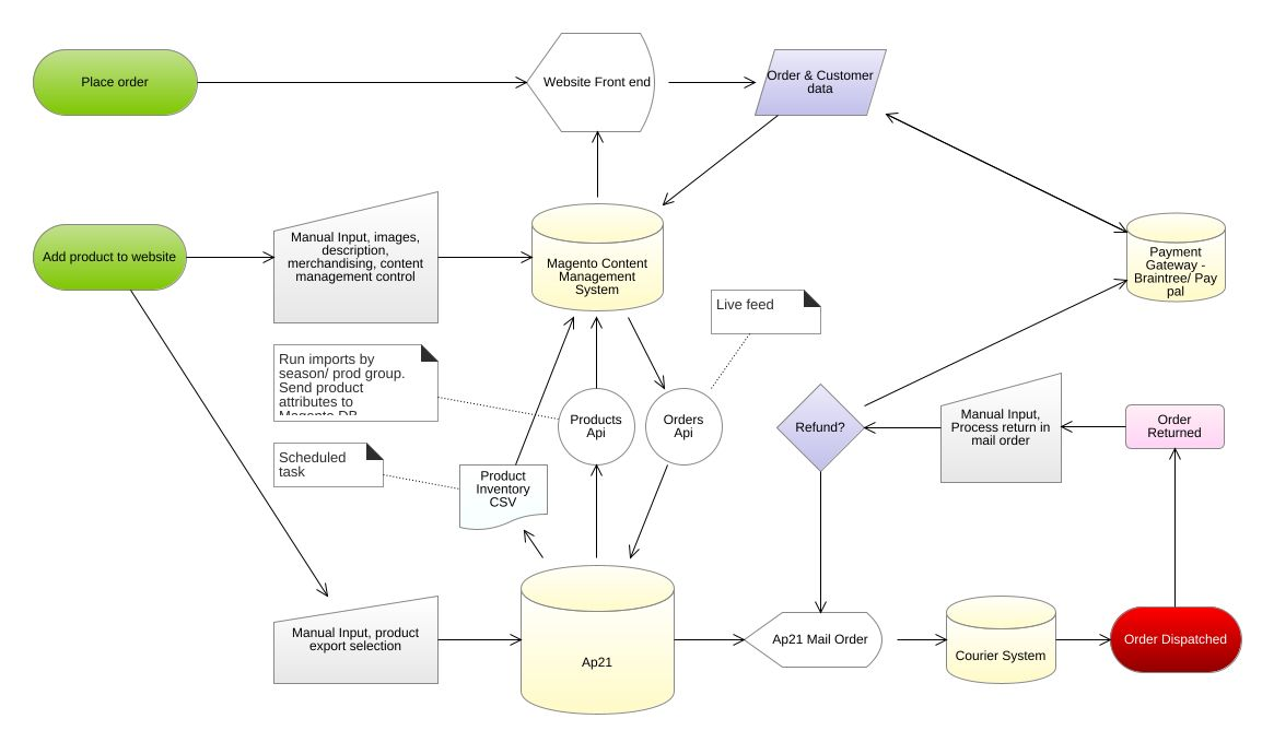 small resolution of jpeg png svg flowchart diagram