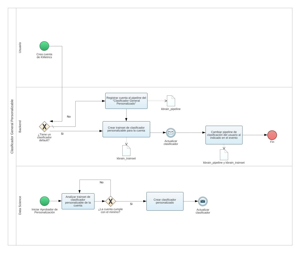 hight resolution of bpmn2 model tree
