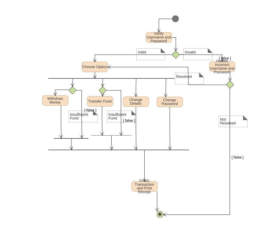 activity diagram atm system [ 1011 x 785 Pixel ]