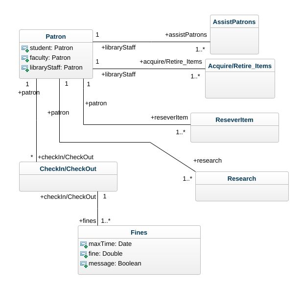 class diagram for library management system emg 81 85 active wiring uml jpeg png svg