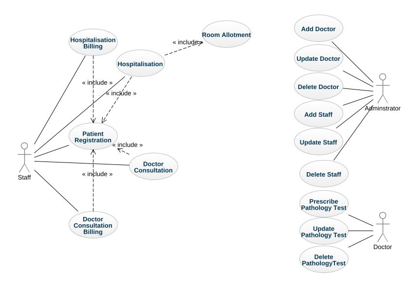 patient management system diagram 2000 chevy blazer wiring hospital uml