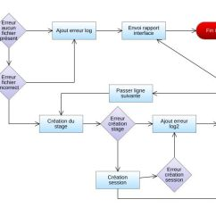 Crm Workflow Diagram Shopping Uml Sequence Examples Solaris Flowchart Example Jpeg Png Svg