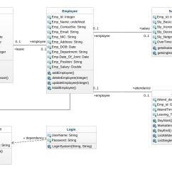 Class System Diagram Moody English Units Employee Management Aasik Uml Jpeg Png Svg