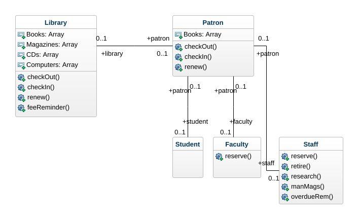 class diagram for library management system 1999 saturn sl2 starter wiring uml jpeg png svg