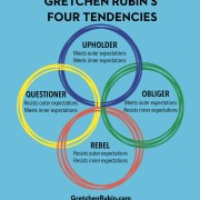 Podcast 120: Very Special Episode of Listener Questions about the Four Tendencies.