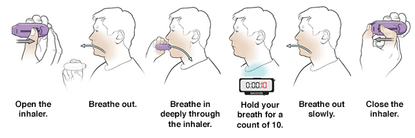 Using Dry-Powder Inhalers (DPIs)   Saint Luke's Health System