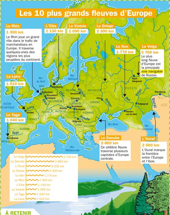Quel Est Le Plus Long Fleuve Européen? : fleuve, européen?, Grands, Fleuves, D'Europe, Fiches, Exposés, Quotidien, Playbac, Presse, Digital
