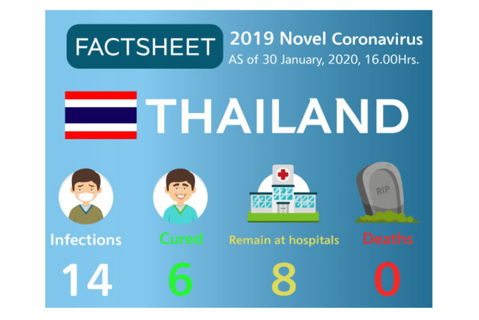 Thai airlines step up preventive actions against 2019 novel ...