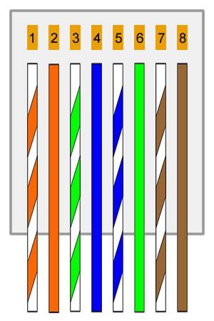 Urutan Warna Kabel Lan : urutan, warna, kabel, Urutan, Susunan, Warna, Kabel, Straight, Crossover