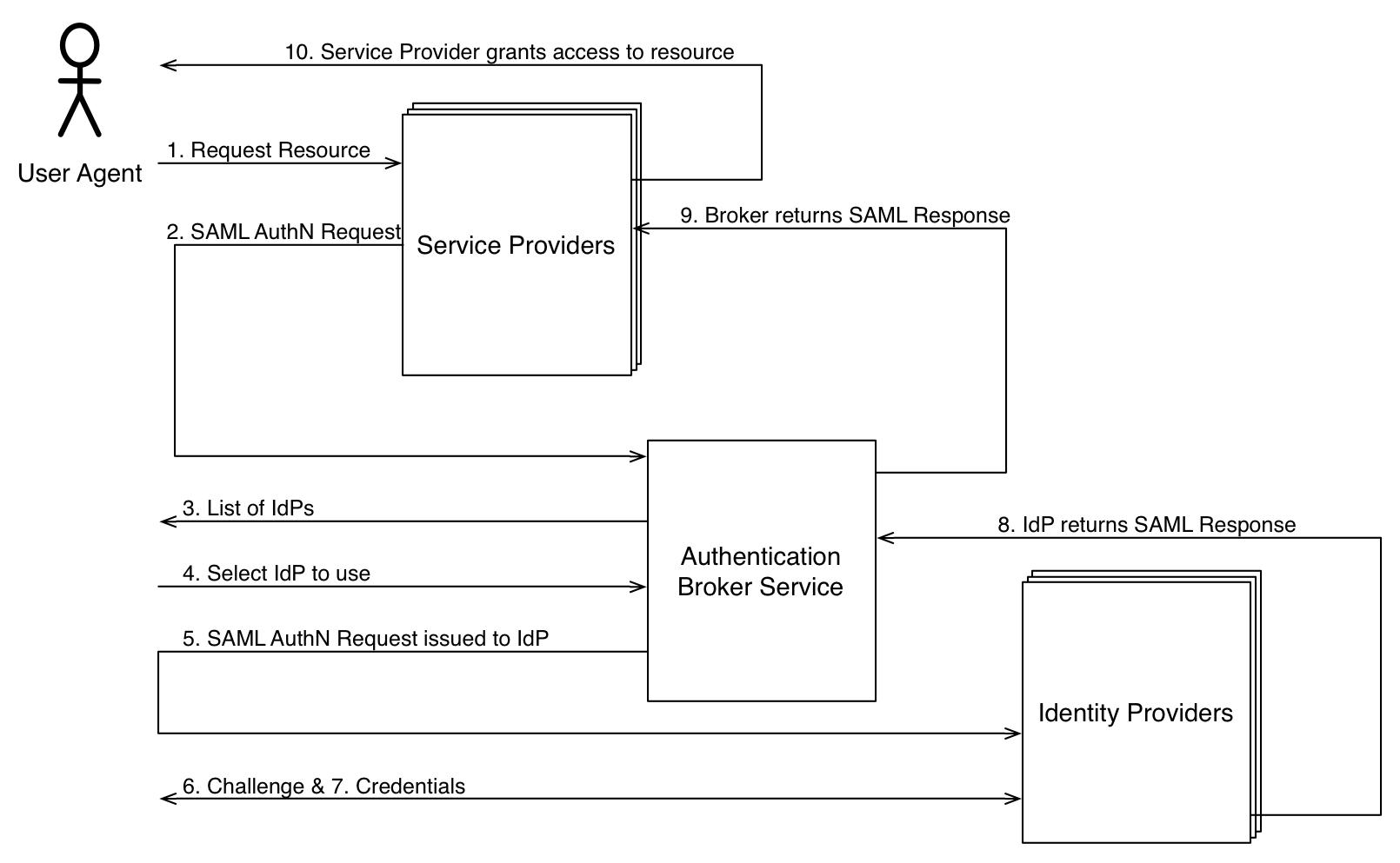 hight resolution of saml hub service