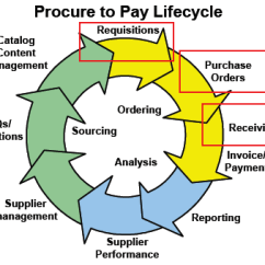 Ics Planning Cycle Diagram Individual Hair Extensions Placement Purchasing | Apics Forum