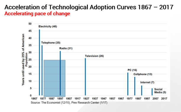 acceleration_of_techn_adoption_curves