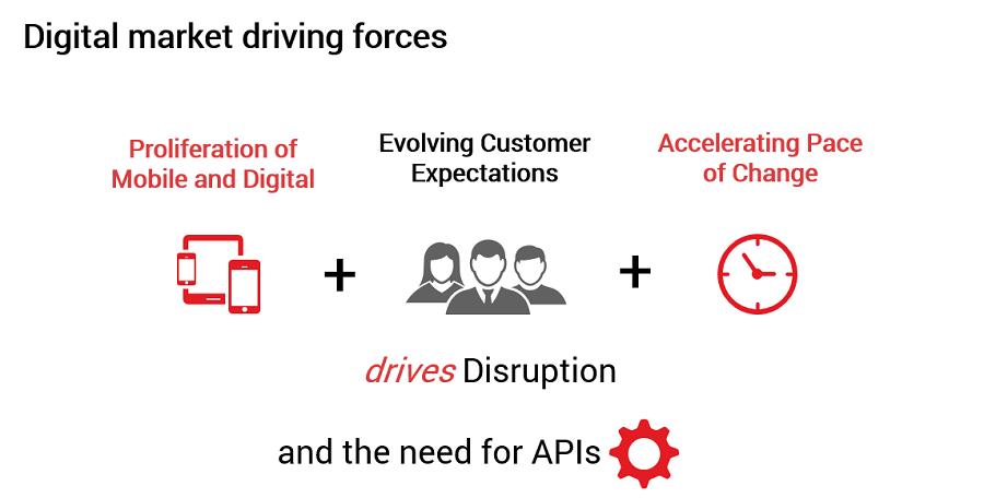 digital_market_driving_forces